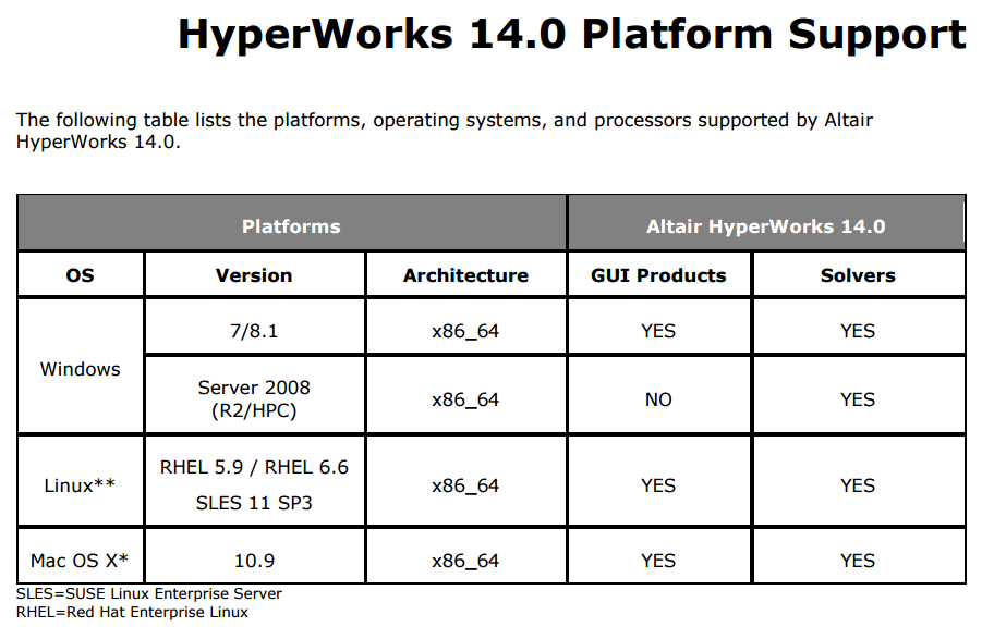 HyperWorks_14.0_Platform_Support.png
