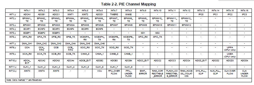 TI-f28377d-interrupt-table.png